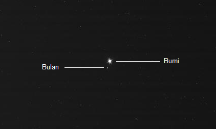 Bumi dan Bulan, diabadikan dengan kamera medan sempit instrumen ISS Cassini pada Jumat 19 Juli 2013 dari jarak 1,445 milyar kilometer, sebagai bagian dari kampanye Wave at Saturn yang digalang NASA. Jarak sudut Bumi dan Bulan adalah 0,012 derajat dengan Bumi 40 kali lebih terang dibanding Bulan. Kilatan cahaya yang memancar dari Bumi merupakan artifak, sebagai implikasi dari waktu paparan (exposure) kamera yang diatur sedikit lebih besar. Sumber : NASA/JPL/Space Science Institue, 2013.