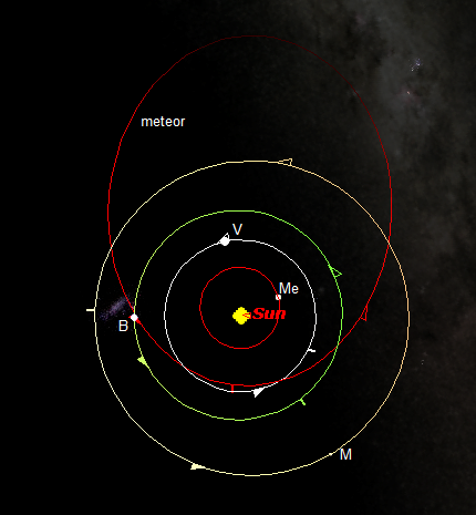 Orbit meteor-terang Cleveland di antara orbit planet-planet dalam tata surya kita, dilihat dari ketinggian 750 juta kilometer di atas kutub utara Matahari. Nampak orbit Merkurius (Me), Venus (V), Bumi (B) dan Mars (M). Bintik-bintik cahaya di dekat Bumi adalah galaksi Awan Magellan Besar sementara pola mirip awan di sebelah kanan adalah selempang galaksi Bima Sakti. Keduanya berada jauh di latar belakang. Sumber; Sudibyo, 2013 dengan peta dari Starry Night Backyard.