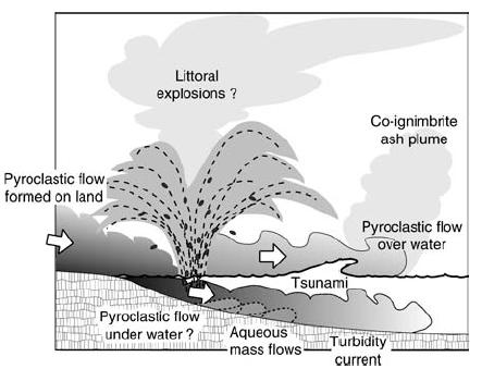 Gambar 6. Skema perilaku awan panas bila memasuki air/laut, berdasarkan eksperimen Freundt (2001). Saat awan panas yang menjalar dari lereng gunung mulai memasuki laut, terjadi letusan uap di pesisir (littoral explosion) dan awan panas terbagi menjadi dua bagian. Bagian yang lebih berat menjadi awan panas bawah air (pyroclastic flow underwater) sementara yang lebih ringan tetap mengapung di permukaan sembari menjalar dengan kecepatan tinggi (pyroclastic flow over water). Sumber: Freundt, 2003.