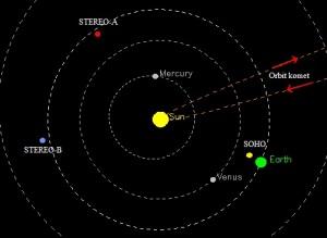 Gambar 3. Posisi satelit-satelit pengamat Matahari, masing-masing SOHO, STEREO-A dan STEREO-B terhadap orbit planet-planet dan orbit komet ISON pada Jumat 29 November 2013. Dari ketiga posisi berbeda inilah observasi terhadap komet ISON kala berada di/dekat perihelionnya bisa berlangsung tanpa terputus. Sumber: NASA, 2013.