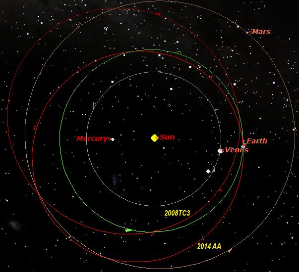 Gambar 3. Orbit asteroid 2014 AA dan 2008 TC3 di antara orbit Venus, Bumi dan Mars, disimulasikan dengan Starry Night dari atas kutub utara Matahari pada 2 Januari 2014 pukul 07:00 WIB. Sumber: Sudibyo, 2014 dengan data dari NASA Solar System Dynamics.