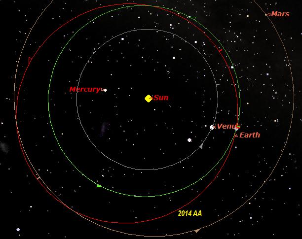 Gambar 2. Orbit asteroid 2014 AA di antara orbit Venus, Bumi dan Mars dilihat dari atas kutub utara Matahari sejauh 1,4 SA pada 2 Januari 2014 pukul 11:00 WIB lalu. Nampak dalam pandangan 2-dimensi orbit asteroid 2014 AA berpotongan dengan orbit Bumi dan Mars. Namun dalam perspektif 3-dimensi, orbit asteroid ini sejatinya hanya memotong orbit Bumi. Sumber: Sudibyo, 2014 berdasarkan Starry Night dan data dari NASA Solar System Dynamics.