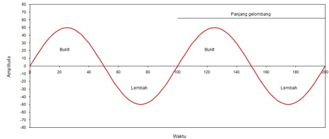 Gambar 3: Gelombang transversal seperti halnya gelombang tsunami, dalam bentuk idealnya. Waktu untuk menempuh satu panjang gelombang disebut periode. Jika tsunami datang ke pesisir sebagai lembah gelombangnya terlebih dahulu, maka dibutuhkan waktu setengah periode saja sebelum bukit gelombang menerjang. Dengan periode tsunami berkisar 5 hingga 20 menit, maka terjangan bukit gelombang akan datang dalam tempo 2,5 hingga 10 menit pasca surutnya permukaan air laut. Sumber: Sudibyo, 2014.