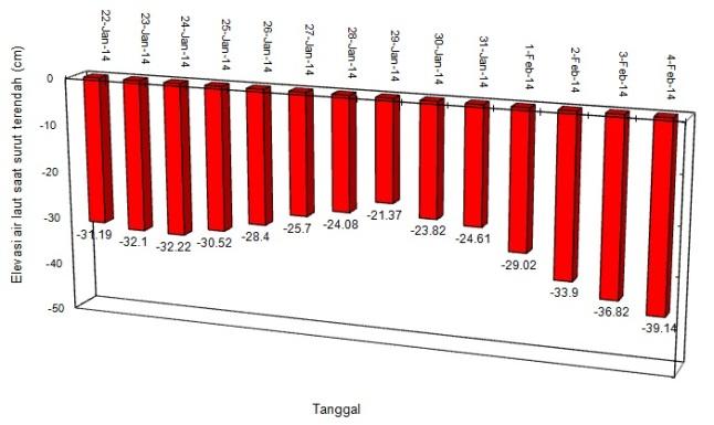 Gambar 5. Grafik prediksi elevasi air laut saat surut terendah di Karangantu sepanjang 22 Januari 2014 hingga 4 Februari 2014 berdasarkan data prediksi dari P3SDLP. Sumber: Sudibyo, 2014 dengan data P3SDLP.