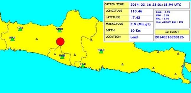 Gambar 3. Posisi episentrum dan parameter Gempa Sumogawe berdasarkan rekaman stasiun-stasiun seismik Wanagama (UGM), Semarang (SMRI), Tegal (CTJI), Karangpucung (KPJI), Pacitan (PCJI) dan Sawahan (SWJI) melalui JSView yang dikembangkan Januar Arifin di BMKG. Nampak episentrum gempa berlokasi di kawasan Gunung Merbabu. Sumber: BMKG, 2014.