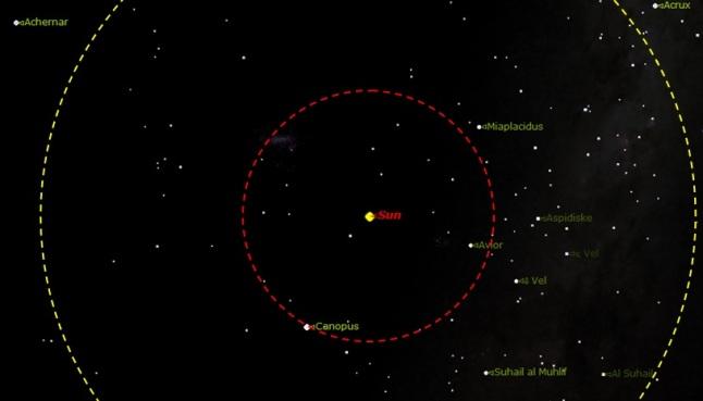 Gambar 2. Matahari dan sistem tata surya kita, dilihat dari atas kutub utara Matahari sejauh 44.000 SA (0,7 tahun cahaya). Busur lingkaran putus-putus menandakan radius 26.000 SA dari Matahari sejajar dengan ekliptika. Sementara lingkaran merah putus-putus menandakan radius 10.000 SA dari Matahari. Di dalam kedua radius tersebut, pemetaan WISE tidak menemukan jejak-jejak Planet X maupun turunannya seperti Tyche. Sumber: Sudibyo, 2014 dengan peta bintang dari Starry Night Backyard 3,0.