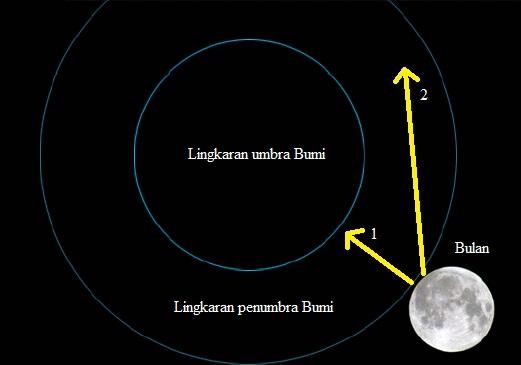 Gambar 2. Diagram sederhana sebuah Gerhana Bulan. Bilamana Bulan bergerak dalam lintasan 1, maka yang terjadi adalah Gerhana Bulan Total. Sementara bila Bulan bergerak dalam lintasan 2, akan terjadi Gerhana Bulan Parsial. Sumber: Sudibyo, 2014.