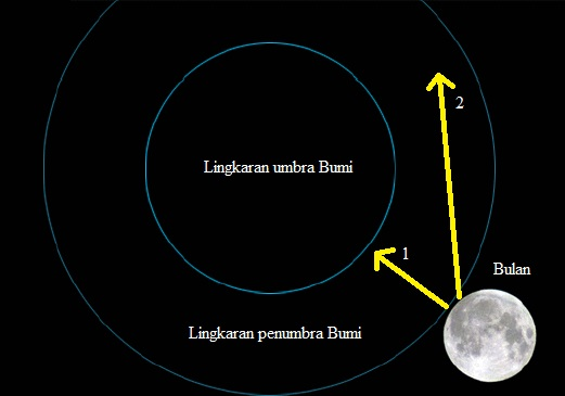 Gambar 4. Diagram sederhana sebuah Gerhana Bulan. Bilamana Bulan bergerak dalam lintasan 1 maka yang terjadi adalah Gerhana Bulan Total atau Gerhana Bulan Parsial. Sementara bila Bulan bergerak dalam lintasan 2, akan terjadi Gerhana Bulan Parsial atau Gerhana Bulan Penumbral. Sumber: Sudibyo, 2014.