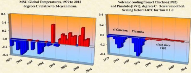 Gambar 6. Kiri: dinamika suhu permukaan Bumi secara global dalam periode 1979 hingga 2012, relatif terhadap rata-ratanya dalam 34 tahun terakhir. Batang biru menunjukkan penurunan suhu (suhu lebih rendah dibanding rata-rata), sementara batangmerah adalah kenaikan suhu (suhu lebih tinggi dibanding rata-rata). Kanan: dinamika suhu permukaan Bumi oleh pengaruh aerosol sulfat akibat Letusan el-Chichon 1982 dan Letusan Pinatubo 1991. Sumber: NOAA, 2012 dalam Keen, 2013.