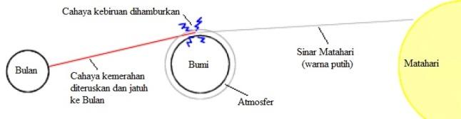 Gambar 2. Diagram sederhana yang memperlihatkan bagaimana berkas sinar Matahari yang didominasi cahaya kemerahan tetap dapat sampai ke permukaan Bulan setelah melewati atmosfer Bumi, meskipun sedang dalam puncak Gerhana Bulan Total. Sumber: Keen, 2013 dengan modifikasi seperlunya.