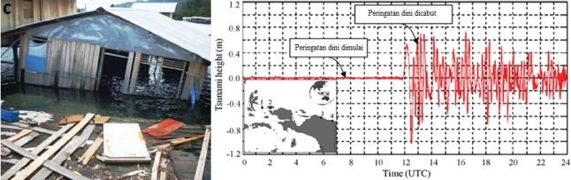 Gambar 4. Kiri: rumah rusak dan tercebur ke laut dalam peristiwa Jayapura sebagai imbas dari tsunami lintas-samudera yang diproduksi gempa akbar Tohoku 11 Maret 2011. Kanan: rekaman dinamika paras air laut di lokasi pelabuhan Jayapura pada 11 Maret 2011. Nampak tsunami lintas-samudera dari Jepang mulai terdeteksi pada sekitar pukul 12:00 UTC (21:00 WIT). Namun gelombang terbesar baru terjadi dua jam kemudian, kala peringatan dini telah dicabut. Sumber: Diposaptono, 2013.
