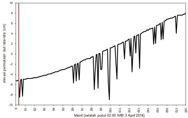 Gambar 2. Paras air Samudera Pasifik yang terekam di lokasi pelampung tsunami Manus utara. Tsunami nampak sebagai usikan (osilasi) cepat pada paras air laut yang dimulai semenjak 3 April 2014 pukul 02:03 WIB (ditandai dengan garis merah). Sumber: Sudibyo, 2014 dengan data dari NOAA, 2014.