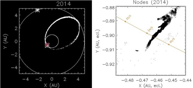 Gambar 3. Kiri: lintasan komet 209 P/LINEAR pada tahun 1903, dengan remah-remah komet terserak sepanjang lintasannya, dalam bentuk lonjong. Lingkaran kecil merupakan orbit Bumi, sementara lingkaran lebih besar adalah orbit Jupiter. Kanan : lokasi mayoritas meteoroid produk lintasan komet 209 P/LINEAR sejak tahun 1803 hingga 1924. Garis merah menunjukkan orbit Bumi dan titik-titik merah dengan tanggal tertentu menunjukkan kapan Bumi menempati posisi titik tersebut. Nampak bahwa di antara 24 Mei 2014 pukul 00:00 UTC (GMT) hingga 25 Mei 2014 pukul 00:00 UT, Bumi melintas di populasi terpadat meteoroid tersebut. Sumber: IMCEE, 2014.