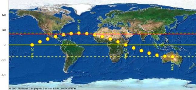 Gambar 1. Ilustrasi gerak semu tahunan Matahari di permukaan Bumi. Garis kuning putus-putus menandakan kedua Garis Balik, sementara garis tak terputus merupakan garis khatulistiwa'. Dan garis merah tak terputus adalah garis lintang Ka'bah. Bundaran kuning mengilustrasikan Matahari, yang nampak bergerak ke utara di antara 21 Maret hingga 21 Juni dan bergerak kembali ke selatan di antara 21 Juni hingga 22 Desember. Sumber: Sudibyo, 2014.