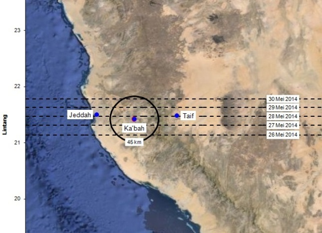 Gambar 6. Citra satelit yang memperlihatkan kawasan Jazirah Arabia bagian barat di sekitar kotasuci Makkah. Nampak Ka'bah menjadi pusat dari lingkaran bergaris tengah 45 km. Seluruh bagian lingkaran ini merupakan kiblat, menurut konsep ihtiyath al-qiblat dari Sudibyo (2011). Garis putus-putus memperlihatkan lintasan gerak semu Matahari yang diproyeksikan ke dalam garis-garis lintang. Terlihat bahwa pada 26 hingga 30 Mei 2014 pergerakan semu Matahari tepat melintas di kiblat. Sehingga kala Matahari berkulminasi atas di sana, yang terjadi pada pukul 16:18 WIB, pada hakikatnya Matahari sedang tepat berada di atas kiblat. SUmber: Sudibyo, 2014 dengan peta dari Google Maps.