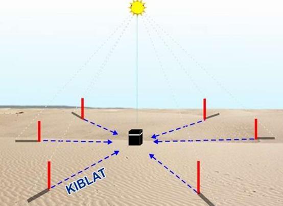 Gambar 3. Ilustrasi Matahari saat menempati titik zenith Ka'bah. Tatkala Matahari dalam posisi demikian, maka seluruh bayang-bayang benda yang terpasang tegaklurus permukaan air rata-rata akan tepat mengahadp kiblat (tepat berimpit dengan arah kiblat setempat). Sumber: Arkanuddin, 2006.