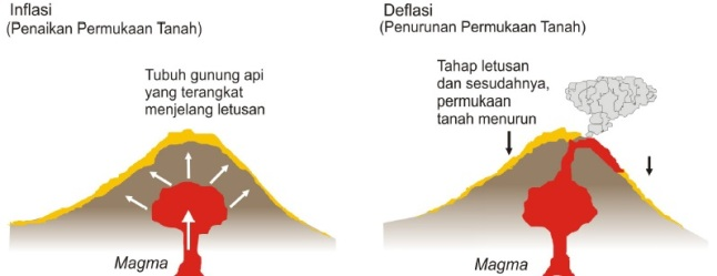 Gambar 3. Gambaran sederhana mengenai deformasi tubuh gunung berapi dalam bentuk inflasi (penggelembungan/pembengkakan) dan deflasi (pengempisan). Hingga 1 Mei 2014, Gunung Merapi tidak mengalami inflasi. Sebaliknya Gunung Slamet telah mengalami inflasi. Sumber: Suganda dkk, 2007 diadaptasi dari Abidin, 2001.
