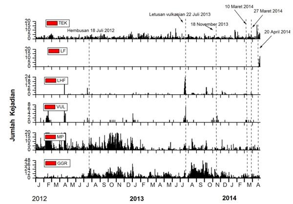 Gambar 2. Kegempaan Gunung Merapi semenjak 1 Januari 2012 hingga sekarang. Perhatikan komponen gempa low frequency (LF), nomor dua dari atas, yang melonjak tajam mulai 28 April 2014. Sumber: BPPTKG, 2014.