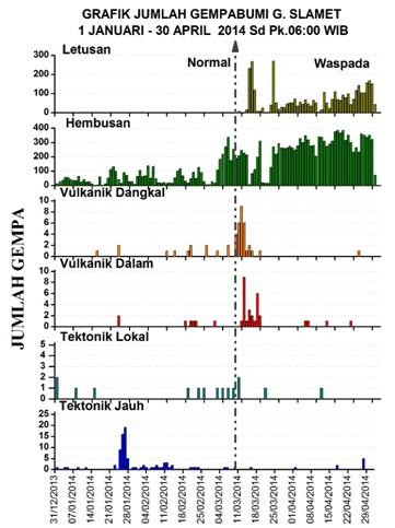 Gambar 5. Kegempaan Gunung Slamet semenjak 1 Januari 2014 hingga sekarang. Perhatikan komponen gempa letusan dan hembusan, masing-masing nomor satu dan dua dari atas, yang cenderung terus meningkat. Sumber: PVMBG, 2014.