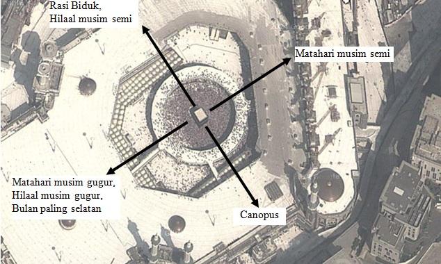 Gambar 1. Citra satelit Ka'bah dan Masjidil Haram masa kini beserta titik-titik fenomena langit yang berhadapan langsung dengan masing-masing dinding Ka'bah. Citra bersumber dari Google Maps classic mode satellite. Sumber: Sudibyo, 2014.