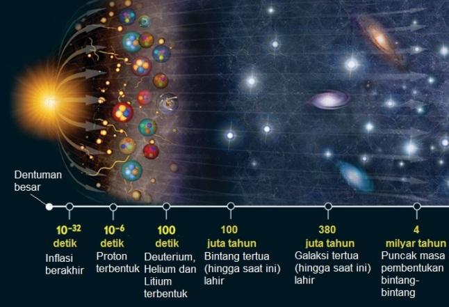 Gambar 5. Ilustrasi bagaimana jagat raya kita berkembang dari dentuman besar hingga ke usia mudanya (4 milyar tahun pasca dentuman besar) lengkap dengan skala waktunya. Nampak bagaimana tahap inflasioner membuat dimensi jagat raya membengkak hebat dibanding semula. Pasca inflasioner, barulah proton terbentuk diikuti terbentuknya inti-inti atom deuterium, helium dan litium. Materi inilah yang kemudian menghasilkan bintang pertama dan lantas berlanjut pada terbentuknya galaksi pertama. Sumber: NASA, 2014; National Geographic, 2014.
