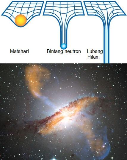 Gambar 4. Atas: ilustrasi bagaimana massa bintang yang cukup membesar membuat ruang-waktu disekelilingnya (digambarkan sebagai jalinan garis-garis mirip jaring-jaring) melengkung. Pada Matahari, derajat pelengkungannya tergolong kecil. Sebaliknya pada bintang neutron, yakni bintang eksotik dengan massa minimal 1,4 Matahari namun jari-jarinya hanya 10 km, derajat pelengkungan ruang waktunya sangat besar. Dan pada lubang hitam, derajat penegkungannya demikian besar sehingga membentuk asimtot ruang-waktu, atau sumur tanpa dasar. Bawah: Galaksi Centaurus A (12 juta tahun cahaya dari Bumi), diabadikan dalam spektrum sinar-X dan gelombang mikro. Galaksi berbentuk cakram ini terlihat menghasilkan semburan dari pusatnya, yang menyembur ke dua arah berbeda masing-masing kiri atas dan kanan bawah citra. Semburan dahsyat ini merupakan aksi lubang hitam raksasa yang ada di pusat galaksi. Sumber: NASA, 2014; ESA, 2014.