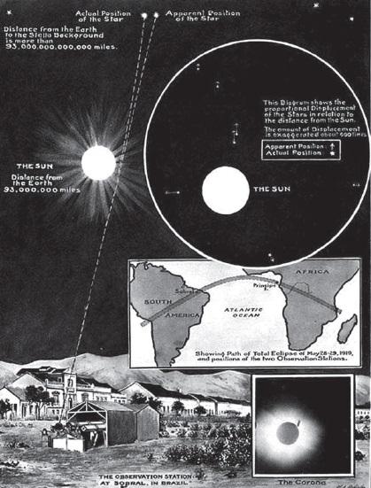 Gambar 3. Poster yang dibuat astronom Eddington dan rekan-rekannya (Inggris) menjelang Gerhana Matahari Total 29 Mei 1919 TU. Berkas cahaya bintang jauh digambarkan menempuh lintasan melengkung kala lewat di dekat Matahari. Sehingga posisi bintang jauh tersebut terlihat bergeser dibanding posisi sesungguhnya. Eddington menjadi bagian dari tim astronom yang membuktikan bahwa melengkungnya lintasan cahaya tersebut memang benar-benar terjadi. Sumber: Morison, 2008.