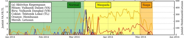 Gambar 2. Dinamika kegempaan Gunung Slamet semenjak awal 2014 hingga 12 Mei 2014. Dalam status Siaga (Level III), jumlah gempa letusan dan gempa hembusan per harinya justru cenderung menurun. Inilah salah satu alasan Gunung Slamet kembali diturunkan statusnya ke Waspada (Level II). Sumber : PVMBG, 2014.