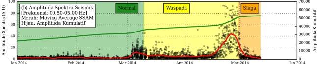 Gambar 3. Dinamika amplitudo spektra seismik Gunung Slamet dalam frekuensi hingga 5 Hertz semenjak awal 2014 hingga 12 Mei 2014. Nampak amplitudo rata-rata (moving average) meningkat sedikit di awal status Waspada dan meroket di akhir status Waspada (Level II). Dalam status Siaga (Level III) amplitudo tersebut justru cenderung menurun. Inilah salah satu alasan Gunung Slamet kembali diturunkan statusnya ke Waspada (Level II). Sumber : PVMBG, 2014.