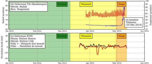 Gambar 4. Dinamika deformasi tubuh Gunung Slamet semenjak status Waspada (Level II) diberlakukan melalui tiltmeter Blambangan serta EDM (electronic distance measurement) Buncis dan Cilik. Nampak komponen tangensial (sumbu X) tiltmeter Blambangan meroket semenjak 5 Mei 2014. Namun gejala tersebut tak terlihat pada komponen radial (sumbu Y) di stasiun yang sama. Juga tak terlihat di stasiun EDM Buncis dan Cilik. Maka tiltmeter Blambangan pun diinstalasi ulang pada 10 Mei 2014. Dengan mengecualikan tiltmeter Blambangan, secara umum tak terjadi deformasi signifikan di tubuh Gunung Slamet. Sumber : PVMBG, 2014.