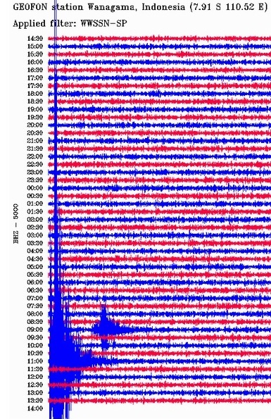Gambar 2. Seismogram saat Gempa Kebumen 4 Juni 2014 terjadi, berasal dari seismometer di stasiun Wanagama, Gunungkidul (DIY). Gempa terlihat sebagai usikan kuat mulai pukul 11:00 UTC (18:00 WIB) yang berlangsung selama kurang dari 10 menit kemudian.Sumber: GFZ, 2014.
