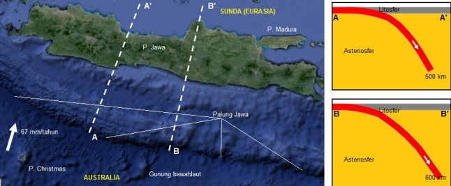 Gambar 3. Kiri: topografi pulau Jawa dan lepas pantai selatannya berdasarkan Google Maps. Panah menunjukkan arah gerak lempeng Australia dan kecepatannya. Sementara garis A-A' dan B-B' menunjukkan lintasan penampang yang dijabarkan pada panel kanan. Kanan: apa yang terjadi bila garis A-A' dan B-B' diiris vertikal. Garis merah tebal menunjukkan lempeng Australia, panah menunjukkan arah gerak. Sementara garis abu-abu tebal menunjukkan lempeng Sunda (Eurasia). Nampak bahwa di sisi barat Jawa Tengah, lempeng Australia yang telah bersubduksi masih terdeteksi hingga kedalaman 500 km dpl. Sementara di sisi timurnya, lempeng yang sama terdeteksi lebih dalam lagi, yakni hingga 600 km dpl.