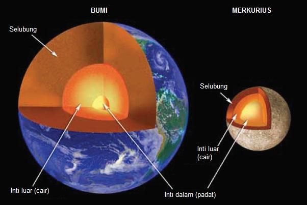Gambar 4. Perbandingan penampang melintang Bumi dan Merkurius. Nampak meski dimensi Merkurius jauh lebih kecil ketimbang Bumi, perbandingan ukuran inti Merkurius (yakni inti luar dan inti dalam) terhadap garis tengah Merkurius jauh lebih besar ketimbang Bumi. SUmber: NASA, 2011.