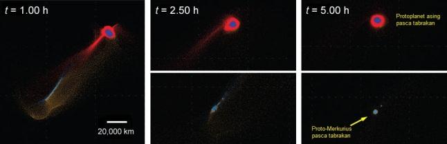 Gambar 6. Lanjutan simulasi gagasan Tabrak Lari menurut Asphaug-Reufer hingga 5 jam kemudian. Warna biru menunjukkan material bakal calon inti masing-masing protoplanet sebelum tabrakan terjadi. Terlihat dalam 5 jam setelah tabrakan, planet asing purbanya mulai menggumpal dan membundar kembali dan demikian halnya proto-Merkurius, meski kali ini ukuran keduanya telah lebih kecil dibanding saat pra-tabrakan. Nampak terdapat gumpalan kecil di dekat proto-Merkurius, yang kelak berkembang menjadi Bulan Merkurius. Asphaug-Reufer, 2014.