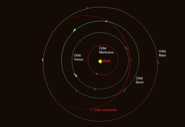 Gambar 3. Orbit meteoroid yang menjadi boloid Alabama digambar menggunakan Starry Night Backyard versi 3.0. dengan elemen orbit merujuk hasil analisis Bill Cooke dari NASA. Orbit meteoroid dan ketiga planet tetangga terdekat Bumi ditinjau dari atas kutub utara Matahari. Sumber: Sudibyo, 2014.