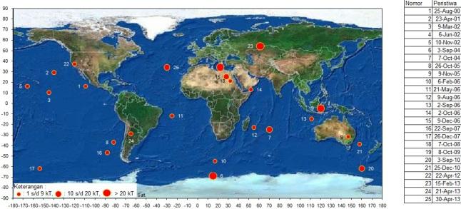 Gambar 4. Peta distribusi lokasi dan energi yang dilepaskan 25 dari 26 peristiwa airburst dalam kurun 2000 hingga 2013 berdasarkan rekaman pulsa infrasonik dari stasiun pemantau CTBTO. Dua peristiwa dengan pelepasan energi terbesar masing-masing adalah peristiwa Chelyabinsk (nomor 23) dan peristiwa Bone (nomor 19). Sumber: Sudibyo, 2014 berdasarkan data B612 Foundation.