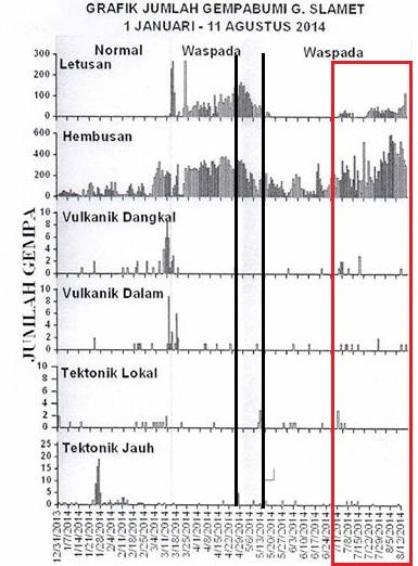Gambar 2. Kegempaan Gunung Slamet sepanjang tahun 2014 (hingga 11 Agustus 2014). Area di antara sepasang garis hitam tegak menunjukkan situasi saat Gunung Slamet berstatus Siaga (Level III) pada periode yang pertama (yakni antara 30 April hingga 12 Mei 2014). Sementara kotak bergaris merah menunjukkan aneka kegempaan semenjak awal Juli 2014, yakni pada saat letusan debu dan gempa letusan kembali mulai terjadi. Dalam kotak merah ini nampak gempa letusan, gempa hembusan dan dua gempa vulkanik cenderung meningkat. Sumber: PVMBG, 2014.