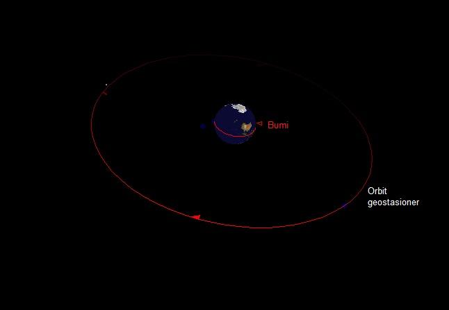 Gambar 3. Bumi dilihat dari asteroid 2014 RC pada 7 September 2014 20:01 WIB, atau 5 jam sebelum mencapai jarak terdekatnya ke Bumi. Nampak kawasan Antartika dan Australia, serta lokasi orbit geostasioner. Pada saat mencapai jarak terdekatnya, asteroid 2014 RC akan lebih dekat ke Bumi ketimbang satelit-satelit komunikasi dan cuaca di orbit geostasioner. Sumber: Sudibyo, 2014 dengan basis Starry Night Backyard 3.0 berdasar data NASA Solar System Dynamics.