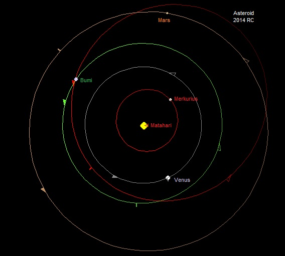 Gambar 2. Orbit asteroid 2014 RC di antara orbit planet-planet Merkurius, Venus, Bumi dan Mars. Sumber: Sudibyo, 2014 dengan basis Starry Night Backyard 3.0 berdasar data NASA Solar System Dynamics.