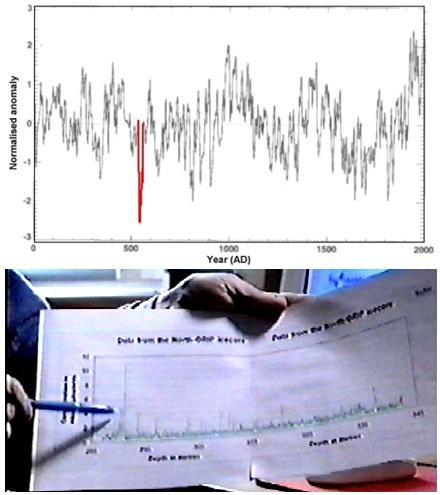 Gambar 4. Atas: dinamika ketebalan lingkaran kayu pada lingkaran tahunan kayu-kayu tua yang berhasil diekstrak dari Siberia (Rusia), Finlandia dan Swedia dalam rentang kronologi sejak tahun 1 hingga 1997. Garis merah menunjukkan lapisan kayu dari tahun 535 hingga beberapa tahun kemudian, nampak memiliki ketebalan paling kecil dibanding yang lain. Bawah:  dinamika kadar asam sulfat yang berhasil diekstrak dari lembaran es di proyek pengeboran GRIP (Greenland). Kadara asam sulfat tertinggi adalah pada tahun 535 hingga beberapa tahun kemudian (ditunjukkan dengan pensil). Sumber: Wohletz, 2000.