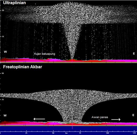 Gambar 7. Salah satu hasil simulasi program Erupt3 tentang karakter (kemungkinan) Letusan Krakatau Purba 535. Atas: saat letusan hendak mencapai puncaknya sebagai tipe ultraplinian yang menyemburkan material setinggi 60 km dan membentuk awan cendawan raksasa. Bawah: klimaks letusan ditandai dengan letusan tipe freatoplinian akbar dengan semburan material setinggi  30 km dan membentuk awan panas. Kombinasi dua tipe letusan inilah yang membentuk kaldera selebar 50 km dengan memuntahkan 200 kilometer kubik magma. Sumber: Wohletz, 2000.