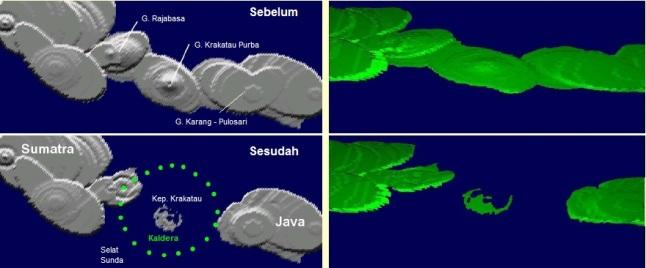 Gambar 8. Hasil simulasi program Erupt3 terkait (kemungkinan) perubahan topografi Gunung Krakatau Purba antara sebelum dan sesudah letusan dahsyatnya di tahun 535. Sebelum letusan, tubuh gunung merentang demikian lebar hingga berperan sebagai jembatan alamiah penghubung daratan pulau Sumatra dan Jawa. Setelah letusan, jembatan tersebut menghilang berganti dengan kaldera 50 km yang tergenangi air laut sebagai bagian dari Selat Sunda. Sumber: Wohletz, 2000.