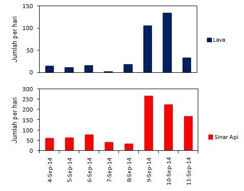Gambar 4. Grafik jumlah sinar api dan lava pijar yang dimuntahkan Gunung Slamet per hari dalam periode 4 hingga 11 September 2014. Nampak kejadian sinar api meroket dan mencapai puncaknya pada 9 September dan setelah itu mulai menurun. Sebaliknya kejadian lava pijar cenderung mulai naik mulai dan mencapai puncaknya pada 10 September. Sumber: Sudibyo, 2014 berdasarkan data PVMBG, 2014.