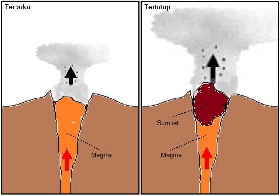 Gambar 9. Ilustrasi gunung berapi dengan saluran magma yang terbuka dan tertutup. Jika saluran magma terbuka, yakni tak memiliki penghalang yang signifikan, maka magma dengan mudah keluar dari kawah sehingga intensitas letusannya relatif kecil. Sebaliknya jika saluran magma tertutupi oleh sumbat yang pejal dan kuat, maka magma dan gas harus terkumpul dan memiliki tekanan yang sangat tinggi guna menjebol sumbatnya. Sehingga intensitas intensitas letusannya jauh lebih besar. Gunung Slamet memiliki saluran magma yang terbuka, sehingga potensinya untuk meletus besar adalah sangat kecil. Sumber: Sudibyo, 2014.