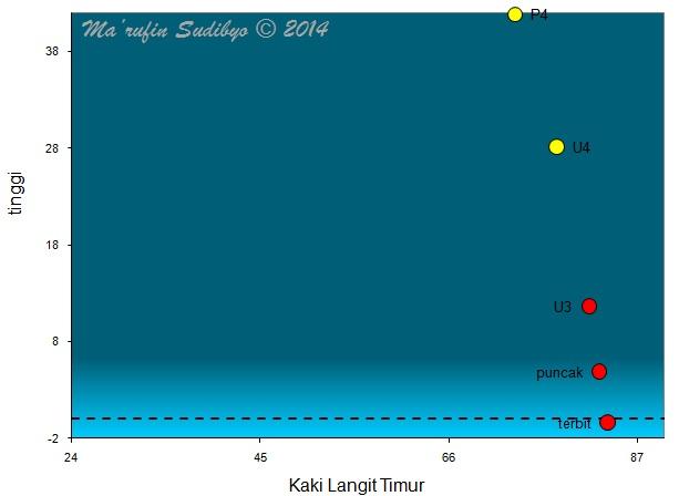 Gambar 4. Posisi Bulan semenjak terbit hingga ke fase gerhana selanjutnya seperti disimulasikan untuk Kebumen (Jawa Tengah). Angka-angka di sumbu mendatar (kaki langit timur) menunjukkan azimuth, dimana azimuth 45 = titik timur laut dan azimuth 90 = titik timur. Sumber: Sudibyo, 2014.