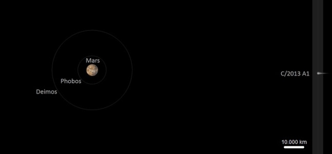 Gambar 2. Gambaran sederhana bagaimana posisi planet Mars beserta kedua satelit alamiahnya (yakni Phobos dan Deimos) terhadap komet Siding-Spring saat komet mencapai jarak terdekatnya dengan planet itu. Sumber: Wikipedia, 2014.