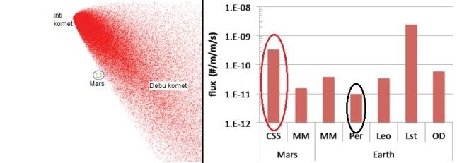 Gambar 4. Salah satu hasil kajian NASA terkait potensi terjadinya hujan/badai meteor di Mars seiring perlintasan-sangat dekat komet Siding-Spring. Kiri: planet Mars terlihat tersapu oleh debu mikroskopis komet Siding-Spring meski tidak dalam intensitas terbesar. Kanan: prakiraan fluks hujan meteor Siding-Spring (CSS) di Mars (ellips merah), dibandingkan dengan beberapa hujan meteor di Bumi seperti Perseids (ellips hitam). Hujan meteor Perseids berintensitas sekitar 100 meteor/jam, sementara hujan meteor Siding-Spring diprakirakan bakal mencapai 1.500 meteor/jam. Hanya badai meteor Leonids 1999 (Lst) yang bisa menandinginya. Sumber: NASA, 2014.