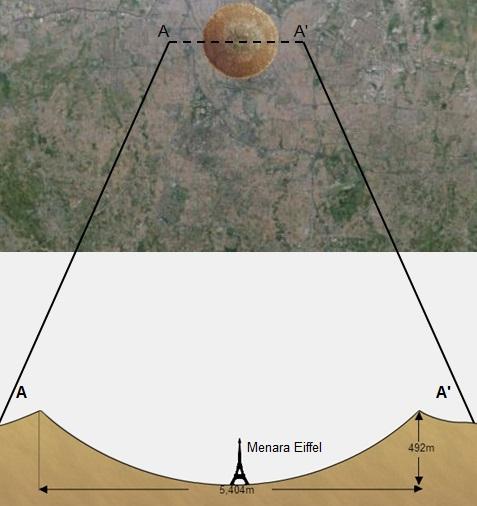 Gambar 6. Hasil simulasi apabila sebuah komet hipotetik dengan sifat-sifat yang sama persis dengan komet Siding-Spring jatuh menghantam kawasan Monas (Jakarta). Terbentuk kawah berdiameter 5,4 kilometer dengan kedalaman hampir 500 meter sehingga mampu menampung segenap bangunan monumental seperti Menara Eiffel dengan mudah. Sumber: DowntoEarth, 2014.