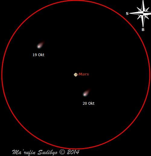 Gambar 3. Simulasi posisi komet Siding-Spring pada 19 dan 20 Oktober 2014 TU diamati lewat teleskop dengan medan pandang selebar 2 derajat yang diarahkan tepat ke posisi planet Mars. Lingkaran merah menunjukkan batas area medan pandang teleskop tersebut. Nampak posisi komet berpindah relatif terhadap posisi planet Mars. Sumber: Sudibyo, 2014.