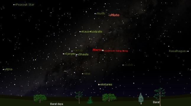 Gambar 2. Gambaran langit barat dan barat daya pada Senin 20 Oktober 2014 pukul 20:00 WIB, disimulasikan dengan Starry Night Backyard 3.0 untuk Kebumen (Jawa Tengah). Beberapa bintang terang/populer masih terlihat. Planet Mars nampak seakan-akan menyatu dengan komet Siding-Spring di latar depan selempang galaksi Bima Sakti. Sumber: Sudibyo, 2014 dengan basis Starry Night Backyard 3.0.